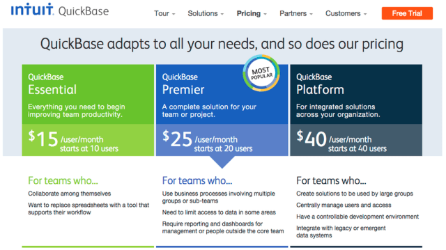 Intuit Pricing Strategy
